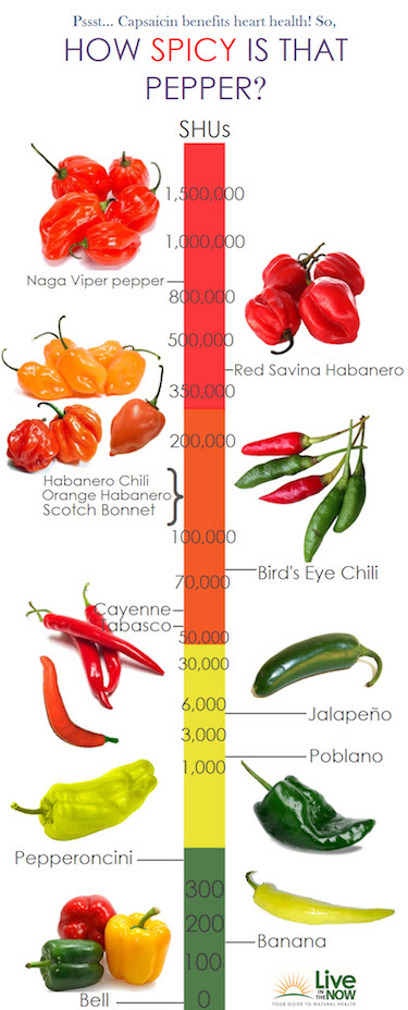 Teaching Tuesday: Hot Peppers (Why They're Good For Heart