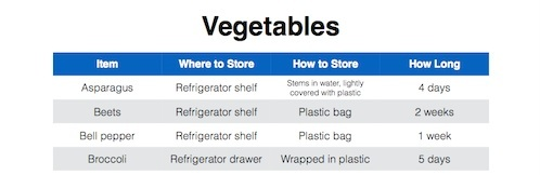 how to store vegetables chart