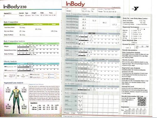 Inbody composition